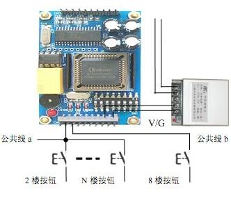技术:全部或部分自动选层是IC卡系统的一个高级功能,由一个读卡器、一套选层器(或者多套,视楼层而定)和轿厢内操纵盘连接。如是全部楼层自动选层,则将所有楼层按钮与选层器连接;如是部分自动选层,则将所要控制的楼层按钮与选层器连接。选层器每层输出的也是一对常开接点,持卡人在读卡器上刷卡后,选层器对应的接点,不用按该楼层按钮,就可直接到达指定楼层。